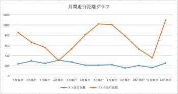 走行距離グラフ.jpeg